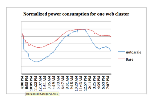 Normalized power consumption for a production web cluster with and without Autoscale. Source: Facebook.